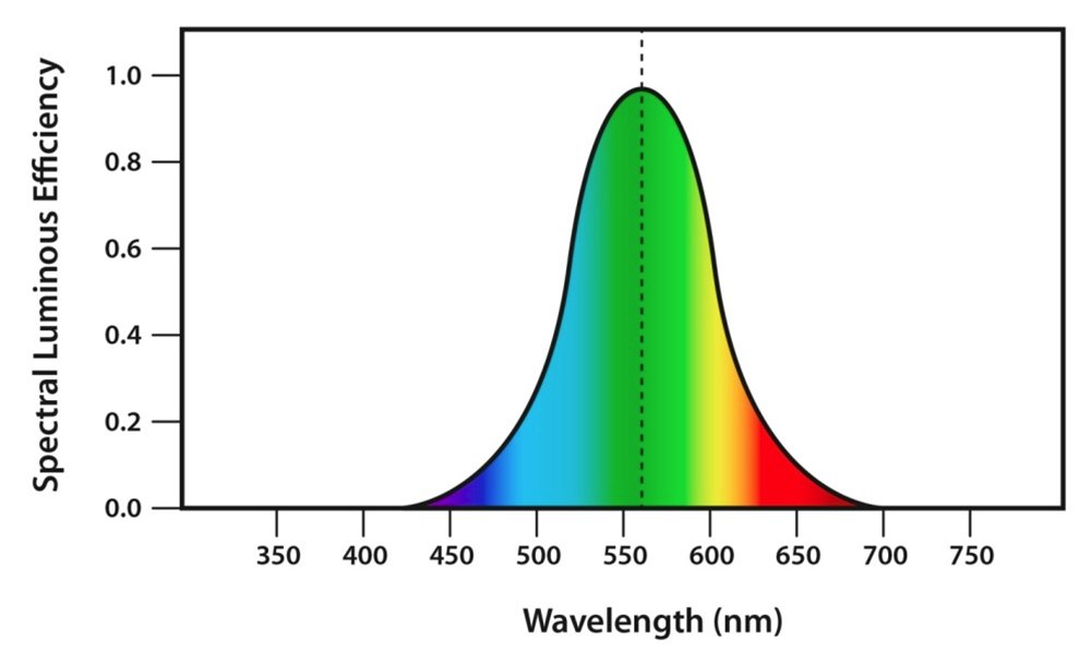 Human-eye-visible-spectrum-color-response-chart.jpg